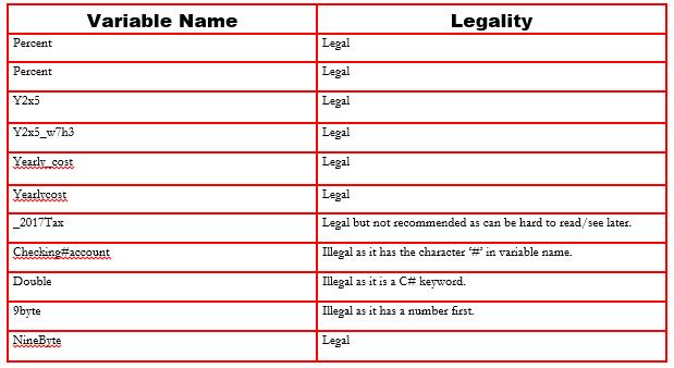 Variablenamesandlegality.PNG